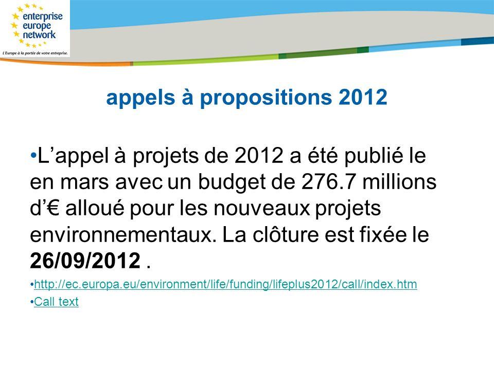 Title of the presentation | Date |# appels à propositions 2012 Lappel à projets de 2012 a été publié le en mars avec un budget de 276.7 millions d all