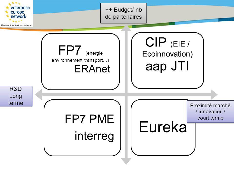 Title of the presentation | Date |# FP7 (energie environnement, transport…) ERAnet CIP (EIE / Ecoinnovation) aap JTI FP7 PME interreg Eureka Proximité