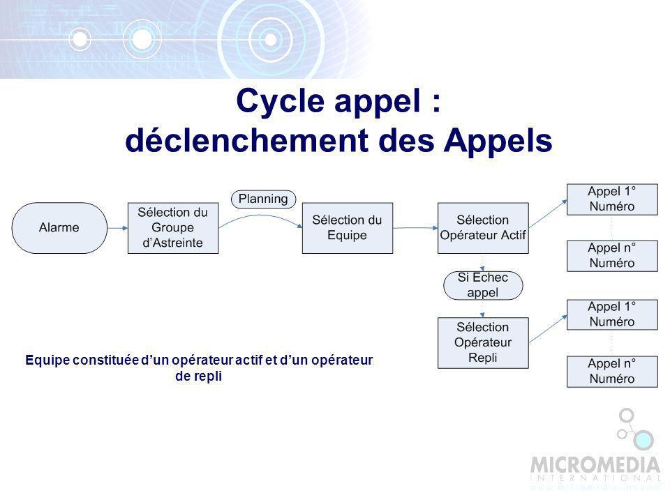 Cycle appel : déclenchement des Appels Equipe constituée dun opérateur actif et dun opérateur de repli