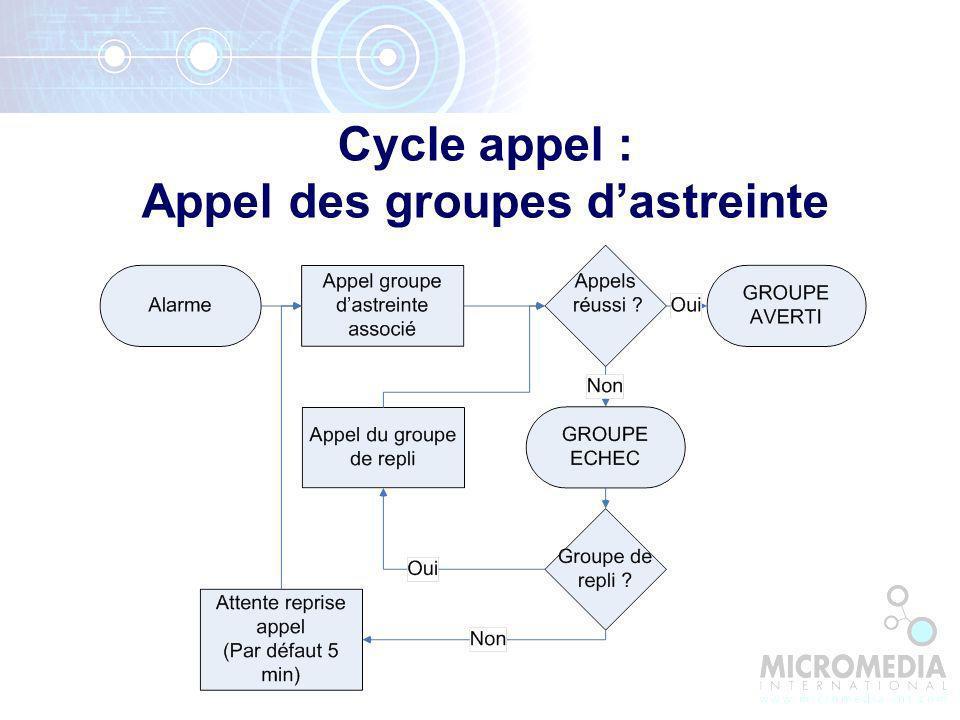 Cycle appel : Appel des groupes dastreinte