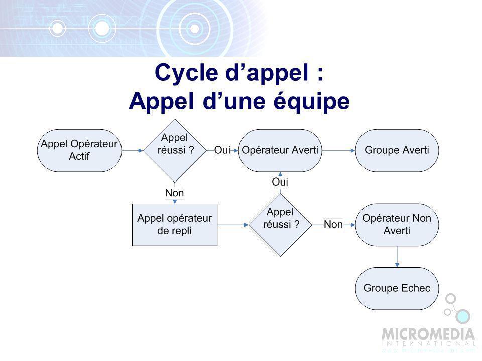 Cycle dappel : Appel dune équipe