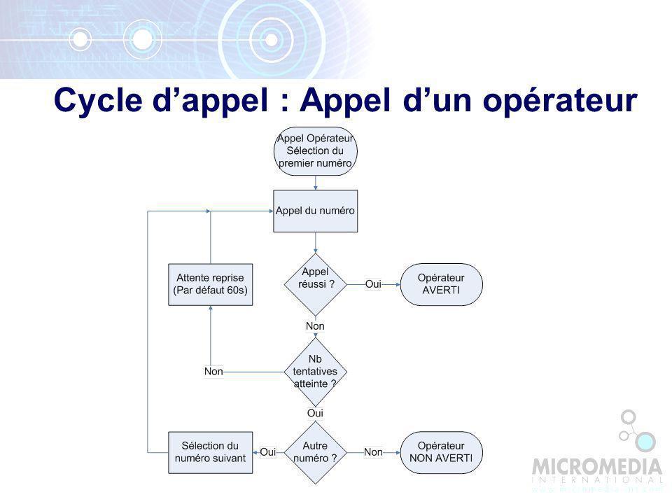 Cycle dappel : Appel dun opérateur