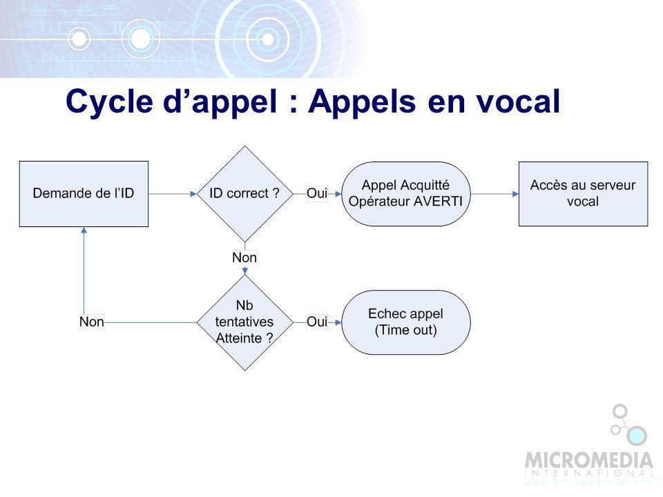 Cycle dappel : Appels en vocal