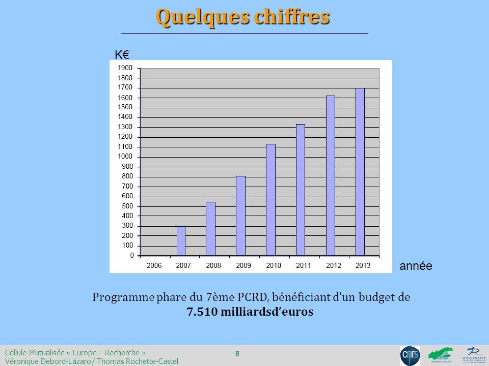 Programme phare du 7ème PCRD, bénéficiant dun budget de 7.510 milliardsdeuros Quelques chiffres K année Cellule Mutualisée « Europe – Recherche » Véro