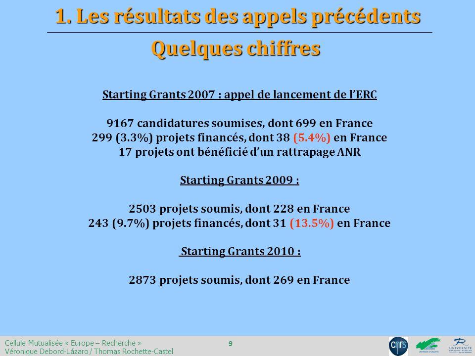 Starting Grants 2007 : appel de lancement de lERC 9167 candidatures soumises, dont 699 en France 299 (3.3%) projets financés, dont 38 (5.4%) en France