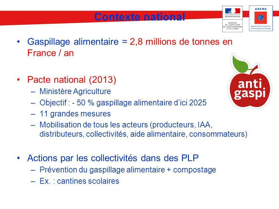 Contexte national Gaspillage alimentaire = 2,8 millions de tonnes en France / an Pacte national (2013) –Ministère Agriculture –Objectif : - 50 % gaspi