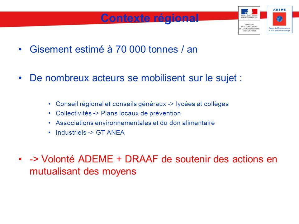 Contexte régional Gisement estimé à 70 000 tonnes / an De nombreux acteurs se mobilisent sur le sujet : Conseil régional et conseils généraux -> lycée