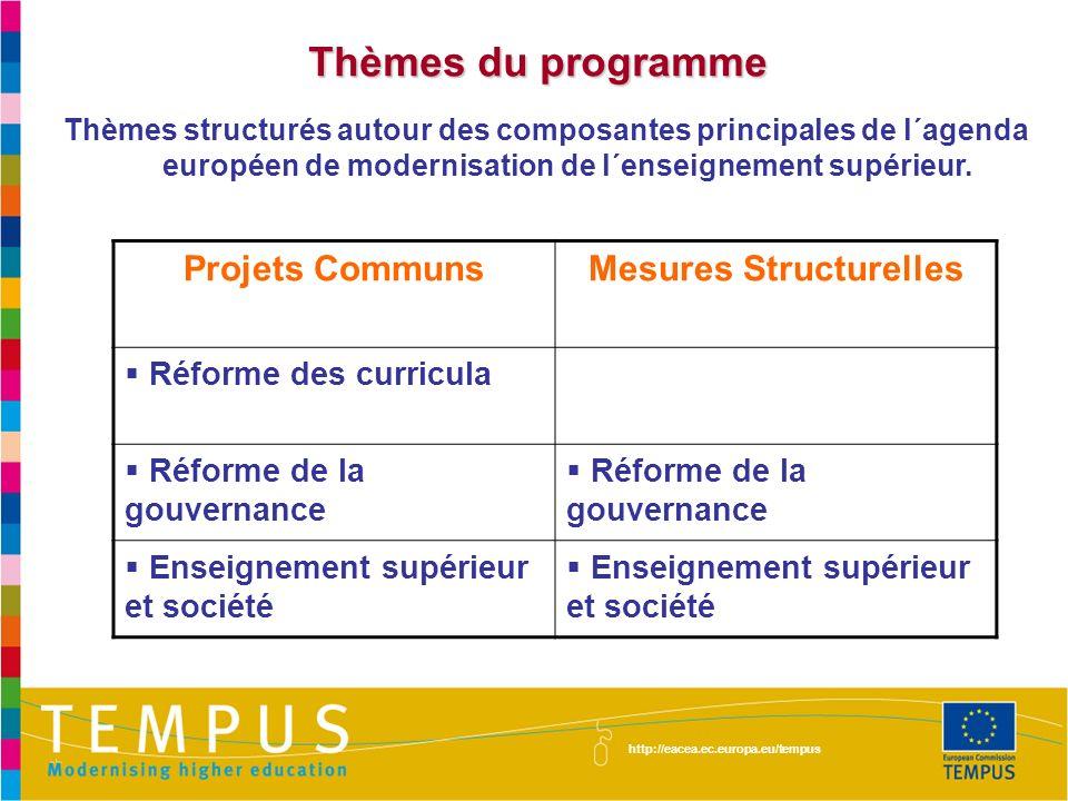 Thèmes du programme Thèmes structurés autour des composantes principales de l´agenda européen de modernisation de l´enseignement supérieur. http://eac