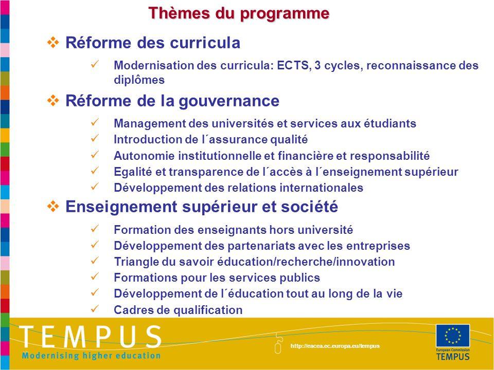 Thèmes du programme Réforme des curricula Modernisation des curricula: ECTS, 3 cycles, reconnaissance des diplômes Réforme de la gouvernance Managemen