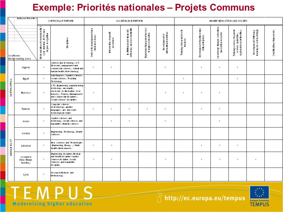 Exemple: Priorités nationales – Projets Communs