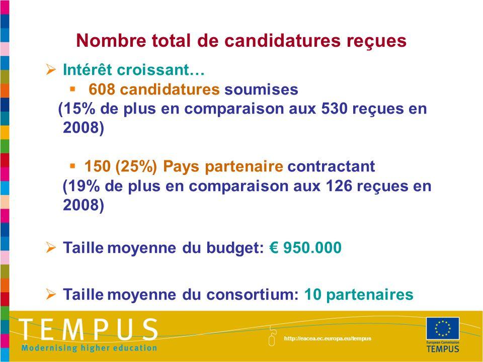 Nombre total de candidatures reçues Intérêt croissant… 608 candidatures soumises (15% de plus en comparaison aux 530 reçues en 2008) 150 (25%) Pays pa