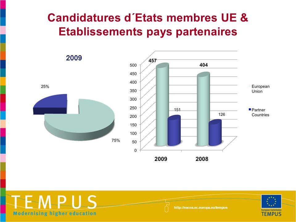 Candidatures d´Etats membres UE & Etablissements pays partenaires 2009 http://eacea.ec.europa.eu/tempus