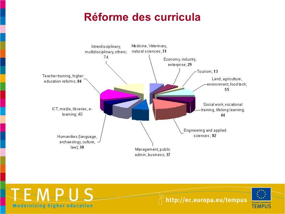 Réforme des curricula