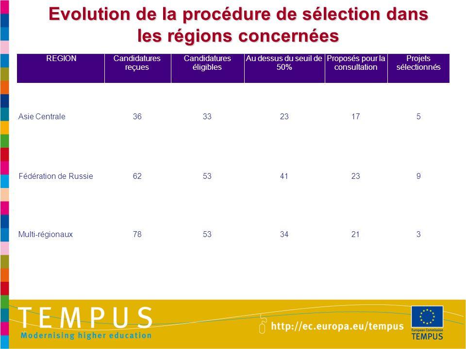 Evolution de la procédure de sélection dans les régions concernées