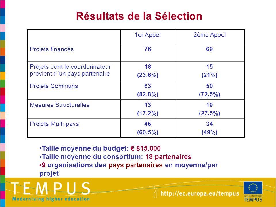 Résultats de la Sélection 1er Appel2ème Appel Projets financés7669 Projets dont le coordonnateur provient d´un pays partenaire 18 (23,6%) 15 (21%) Pro