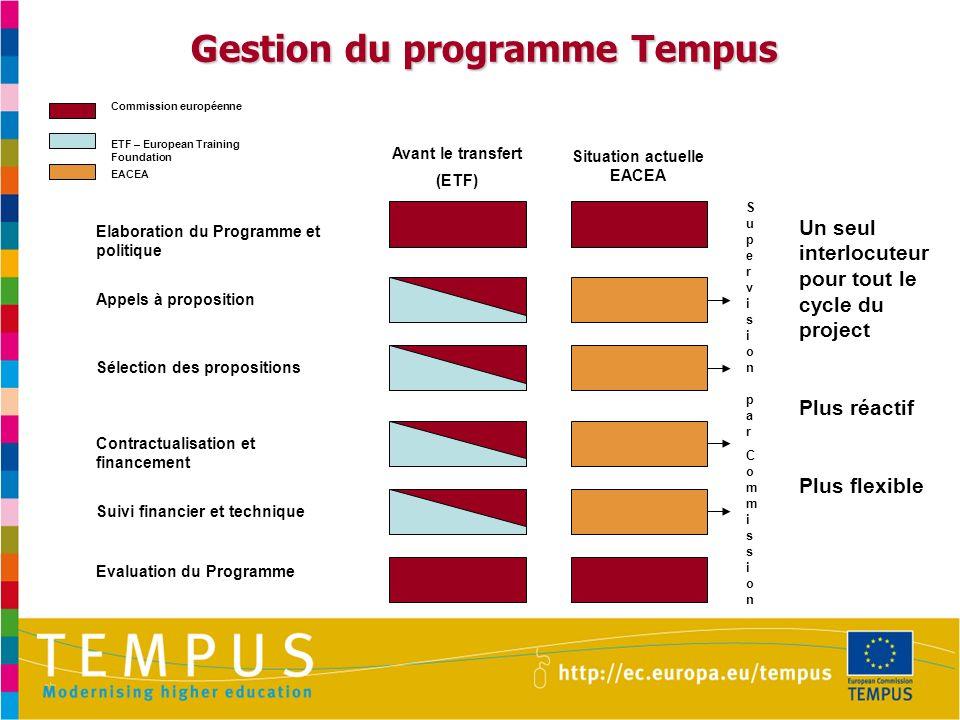 Gestion du programme Tempus Supervision parCommissionSupervision parCommission Elaboration du Programme et politique Appels à proposition Sélection de