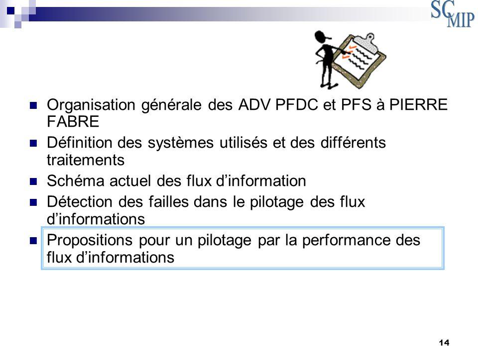 14 Organisation générale des ADV PFDC et PFS à PIERRE FABRE Définition des systèmes utilisés et des différents traitements Schéma actuel des flux dinf