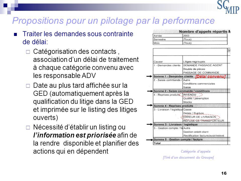 16 Traiter les demandes sous contrainte de délai: Catégorisation des contacts, association dun délai de traitement à chaque catégorie convenu avec les