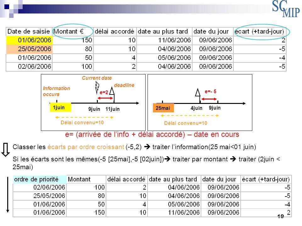 19 1juin 9juin 11juin e=2 Délai convenu=10 25mai 9juin e=- 5 Délai convenu=10 4juin Current date deadline Information occurs e= (arrivée de linfo + dé