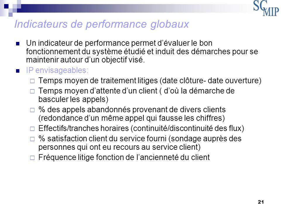 21 Un indicateur de performance permet dévaluer le bon fonctionnement du système étudié et induit des démarches pour se maintenir autour dun objectif