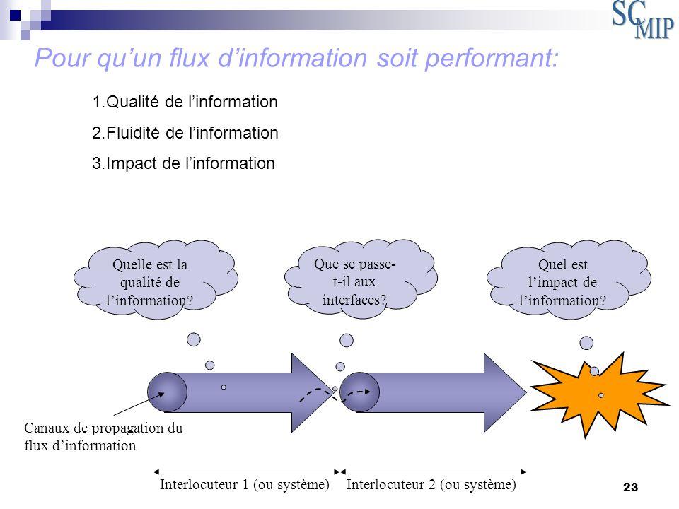23 Pour quun flux dinformation soit performant: Interlocuteur 1 (ou système)Interlocuteur 2 (ou système) Quelle est la qualité de linformation? Que se