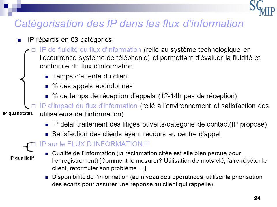 24 IP répartis en 03 catégories: IP de fluidité du flux dinformation (relié au système technologique en loccurrence système de téléphonie) et permetta