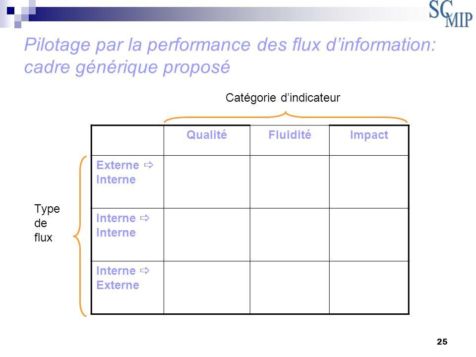 25 Pilotage par la performance des flux dinformation: cadre générique proposé QualitéFluiditéImpact Externe Interne Interne Interne Externe Type de fl