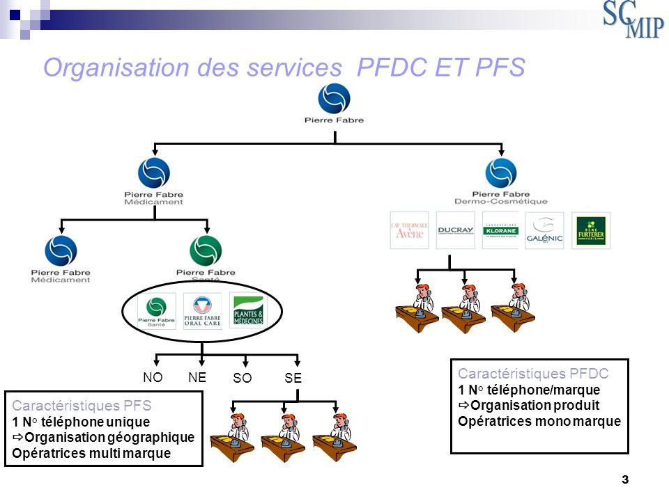 14 Organisation générale des ADV PFDC et PFS à PIERRE FABRE Définition des systèmes utilisés et des différents traitements Schéma actuel des flux dinformation Détection des failles dans le pilotage des flux dinformations Propositions pour un pilotage par la performance des flux dinformations