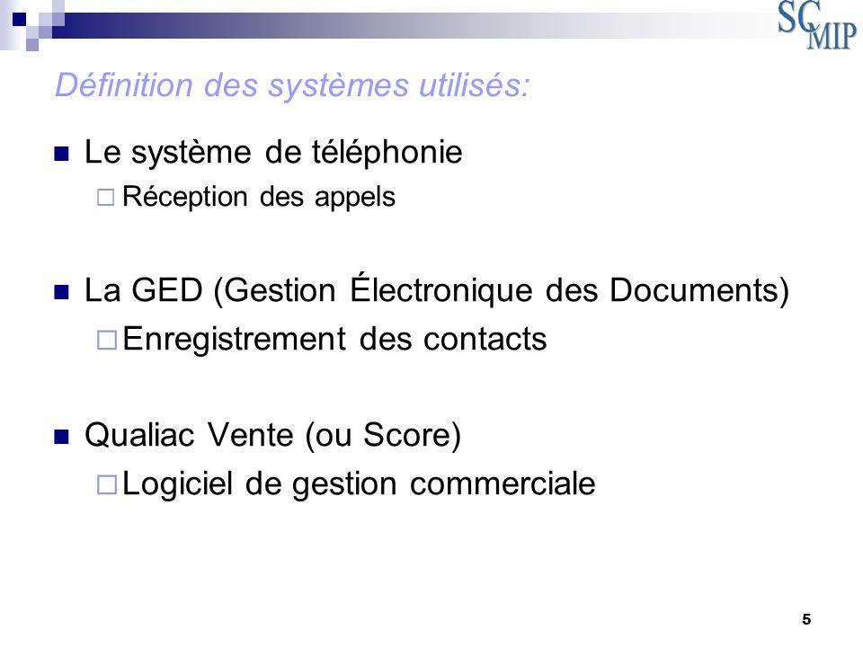 5 Le système de téléphonie Réception des appels La GED (Gestion Électronique des Documents) Enregistrement des contacts Qualiac Vente (ou Score) Logic