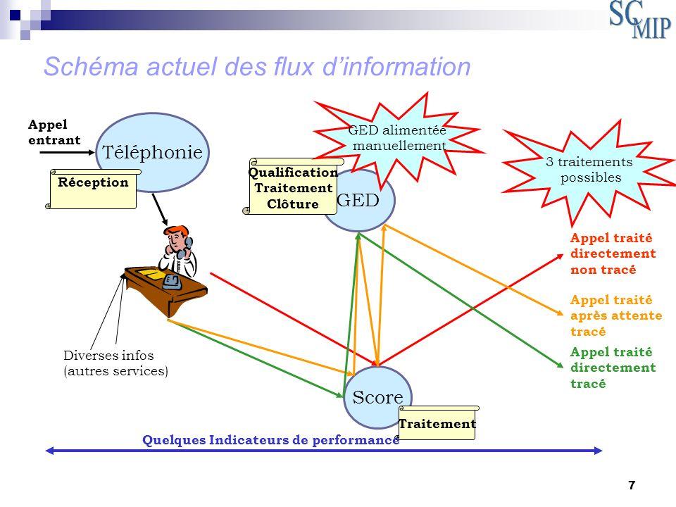 18 Priorisation dun litige ouvert (rendre une information prioritaire) Listing existant: Traitement des litiges Demande à traiter imprimée par ordre alphabétique du motif de lappel Pas de règle de traitement des litiges ouverts Cependant, 1 signe de priorisation (sur quels critères?) Algorithme de tri Classement des litiges par critères: Critère1= écart Critère2=montant de la commande Critère3= Xi Exemple traité est résumé dans le tableau