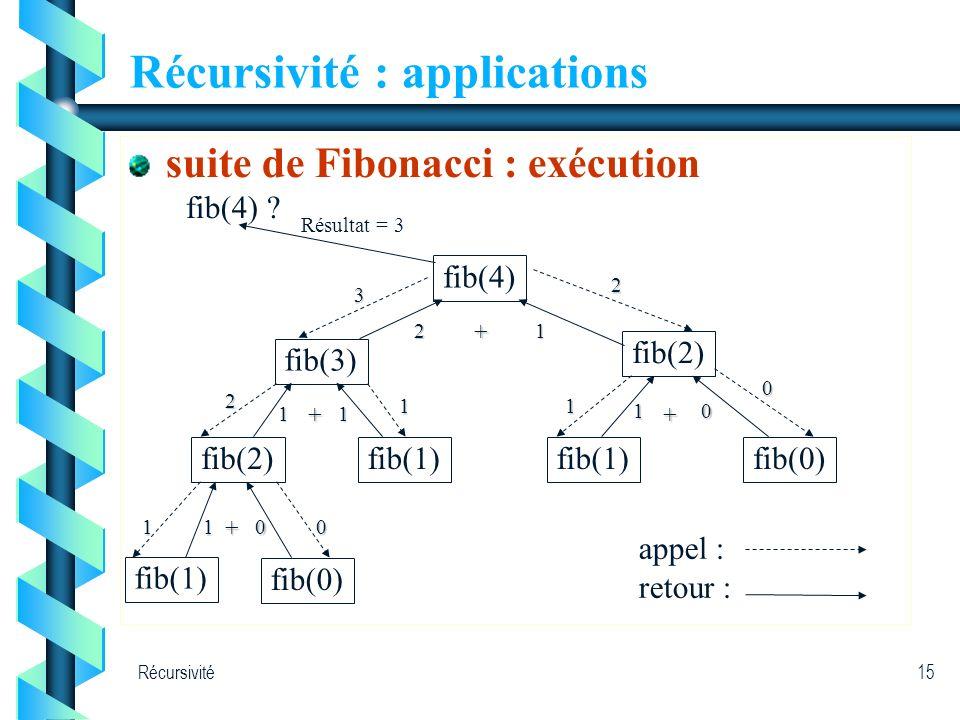 Récursivité15 Récursivité : applications suite de Fibonacci : exécution fib(4) ? fib(4) fib(3) fib(2) fib(1) fib(0) fib(1) fib(0)3 2 2 1 10 1 0 Résult