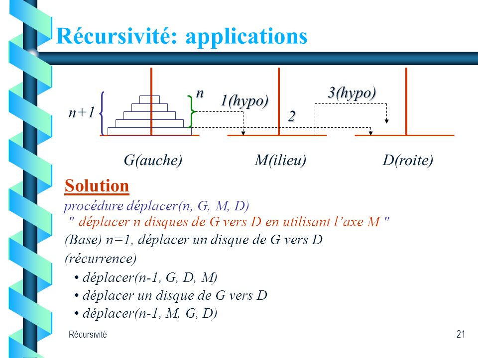 Récursivité21 Récursivité: applications G(auche) n M(ilieu)D(roite) n+1 1(hypo) 2 3(hypo) Solution procédure déplacer(n, G, M, D)