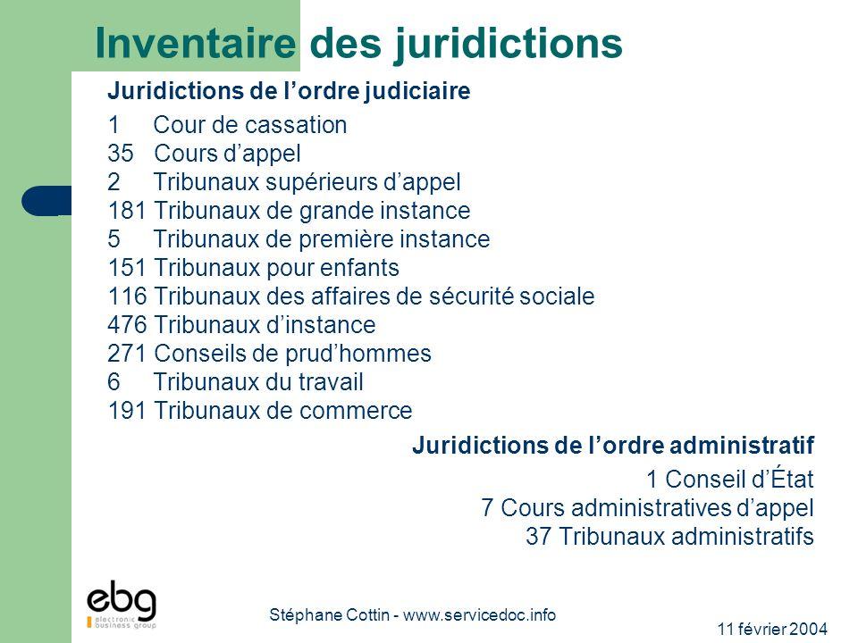 11 février 2004 Stéphane Cottin - www.servicedoc.info Inventaire des juridictions Juridictions de lordre judiciaire 1 Cour de cassation 35 Cours dappe