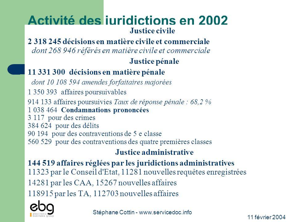 11 février 2004 Stéphane Cottin - www.servicedoc.info Activité des juridictions en 2002 Justice civile 2 318 245 décisions en matière civile et commer