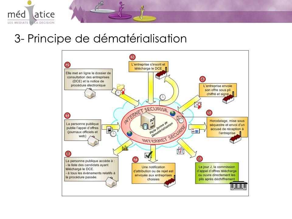3- Principe de dématérialisation