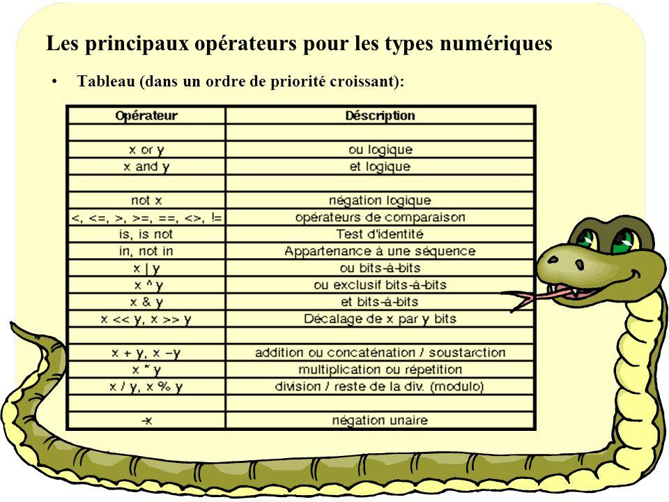 1. Les types numériques Tableau des différents types numériquesTableau des différents types numériques