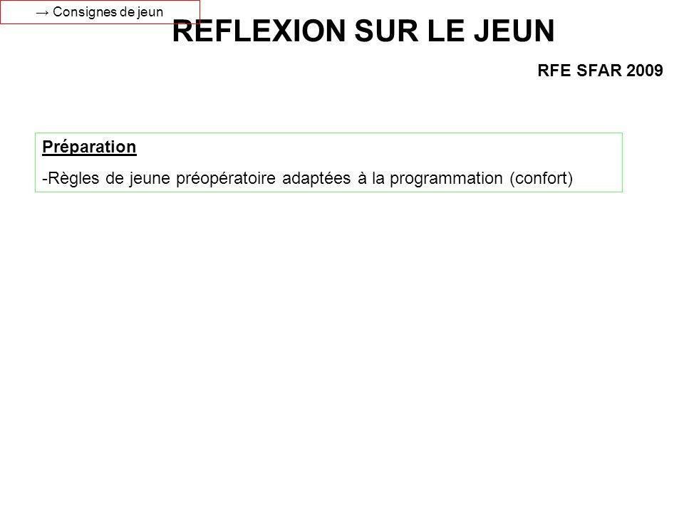 RFE SFAR 2009 Préparation -Règles de jeune préopératoire adaptées à la programmation (confort) REFLEXION SUR LE JEUN Consignes de jeun