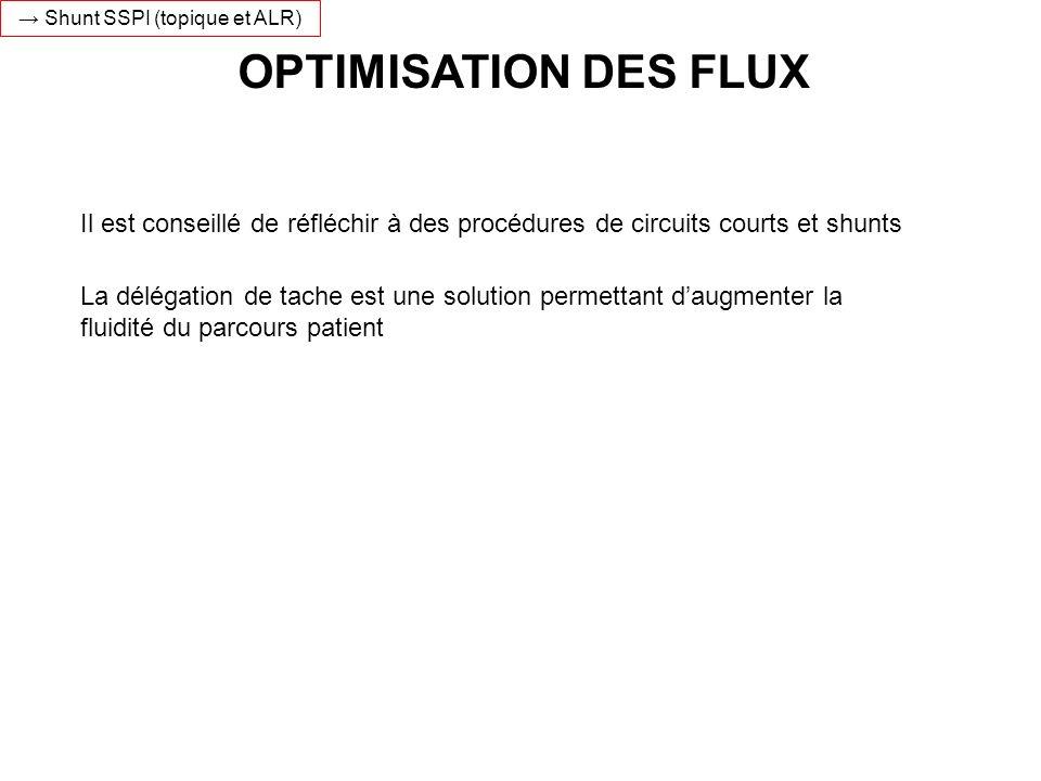 OPTIMISATION DES FLUX Il est conseillé de réfléchir à des procédures de circuits courts et shunts Shunt SSPI (topique et ALR) La délégation de tache e
