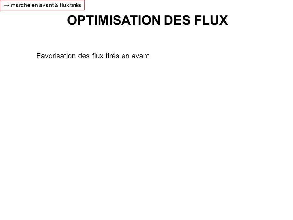 OPTIMISATION DES FLUX Favorisation des flux tirés en avant marche en avant & flux tirés