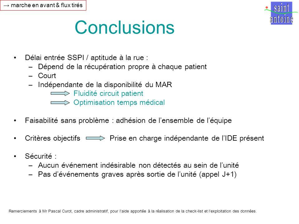 Conclusions Délai entrée SSPI / aptitude à la rue : –Dépend de la récupération propre à chaque patient –Court –Indépendante de la disponibilité du MAR