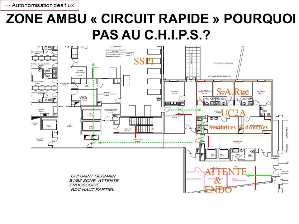 SSPI UC2A ENDO ATTENTE & Vestiaires & douches S.A.Rue ZONE AMBU « CIRCUIT RAPIDE » POURQUOI PAS AU C.H.I.P.S.? Autonomisation des flux