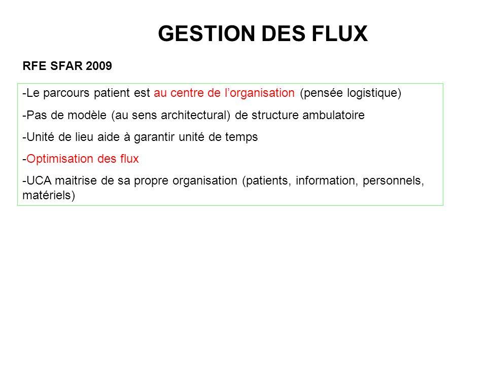 RFE SFAR 2009 -Le parcours patient est au centre de lorganisation (pensée logistique) -Pas de modèle (au sens architectural) de structure ambulatoire