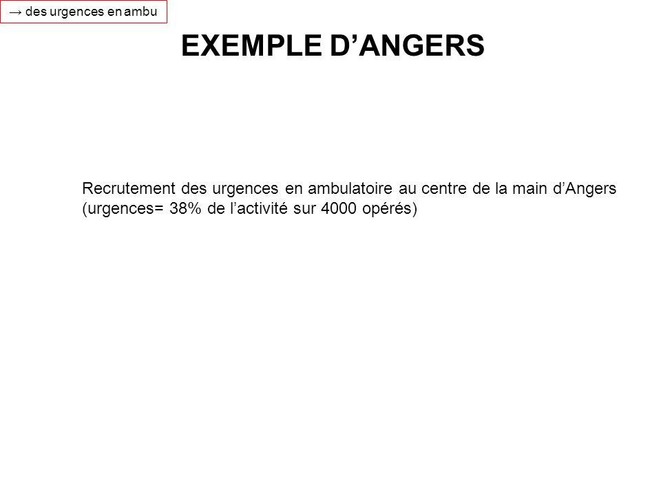 EXEMPLE DANGERS des urgences en ambu Recrutement des urgences en ambulatoire au centre de la main dAngers (urgences= 38% de lactivité sur 4000 opérés)