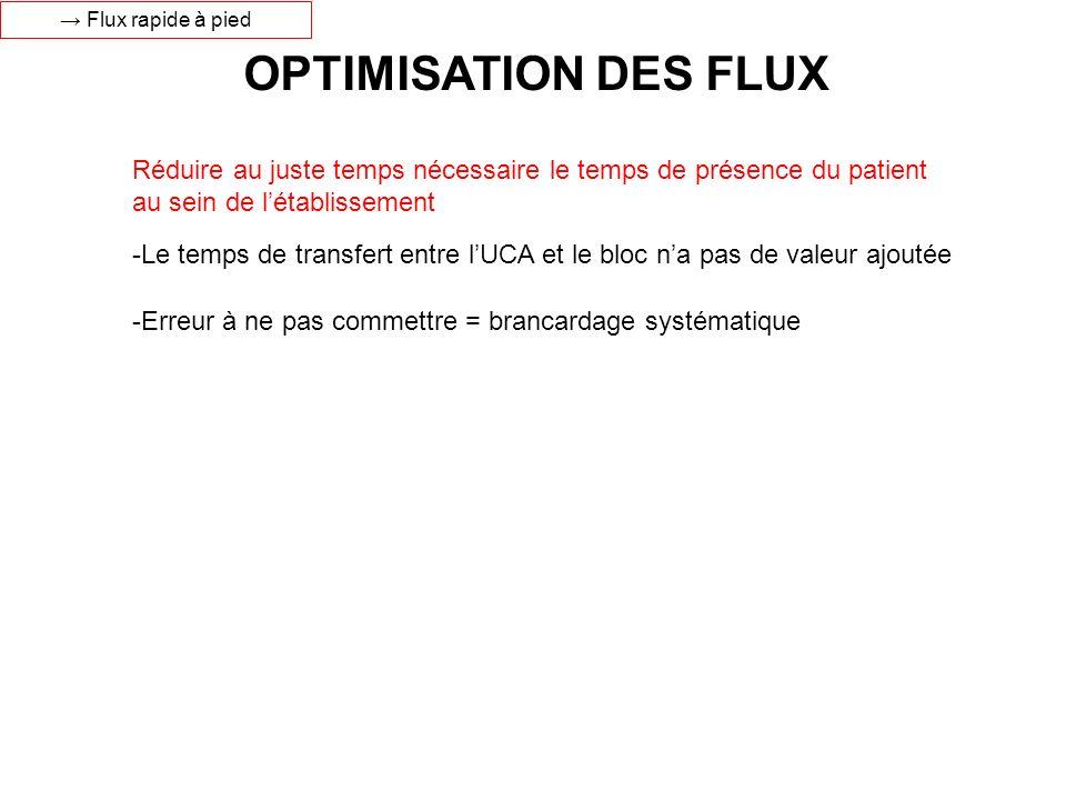 Réduire au juste temps nécessaire le temps de présence du patient au sein de létablissement OPTIMISATION DES FLUX -Le temps de transfert entre lUCA et