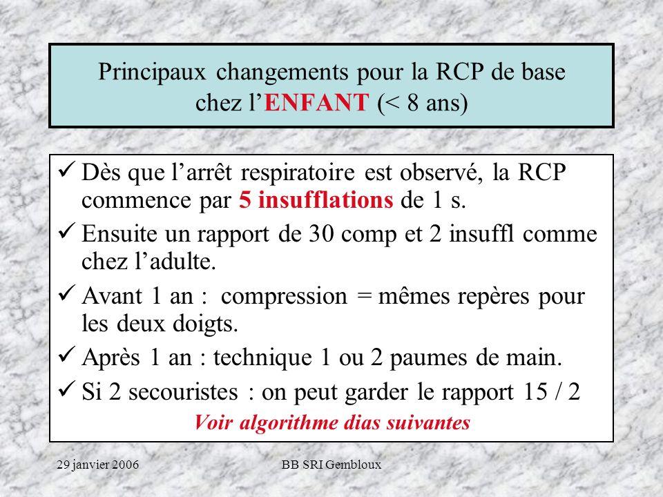 29 janvier 2006BB SRI Gembloux Algorithme BLS adultes 1.Vérification de linconscience ----------> appel à laide 2.Dégagement des voies respiratoires 3.VES (max 10 s) : respiration anormale ------------> appel SMUR 4.Placement des mains au milieu du thorax 5.