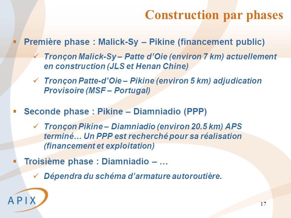 17 Construction par phases Première phase : Malick-Sy – Pikine (financement public) Tronçon Malick-Sy – Patte dOie (environ 7 km) actuellement en construction (JLS et Henan Chine) Tronçon Patte-dOie – Pikine (environ 5 km) adjudication Provisoire (MSF – Portugal) Seconde phase : Pikine – Diamniadio (PPP) Tronçon Pikine – Diamniadio (environ 20.5 km) APS terminé… Un PPP est recherché pour sa réalisation (financement et exploitation) Troisième phase : Diamniadio – … Dépendra du schéma darmature autoroutière.