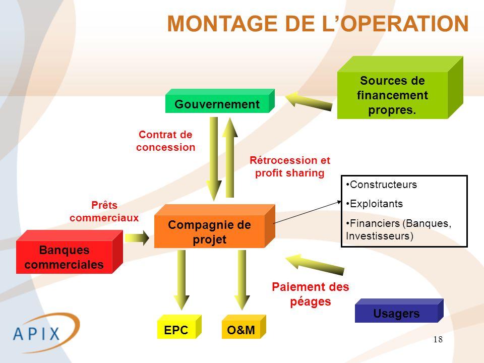 18 MONTAGE DE LOPERATION Banques commerciales Compagnie de projet Gouvernement Prêts commerciaux Contrat de concession Sources de financement propres.