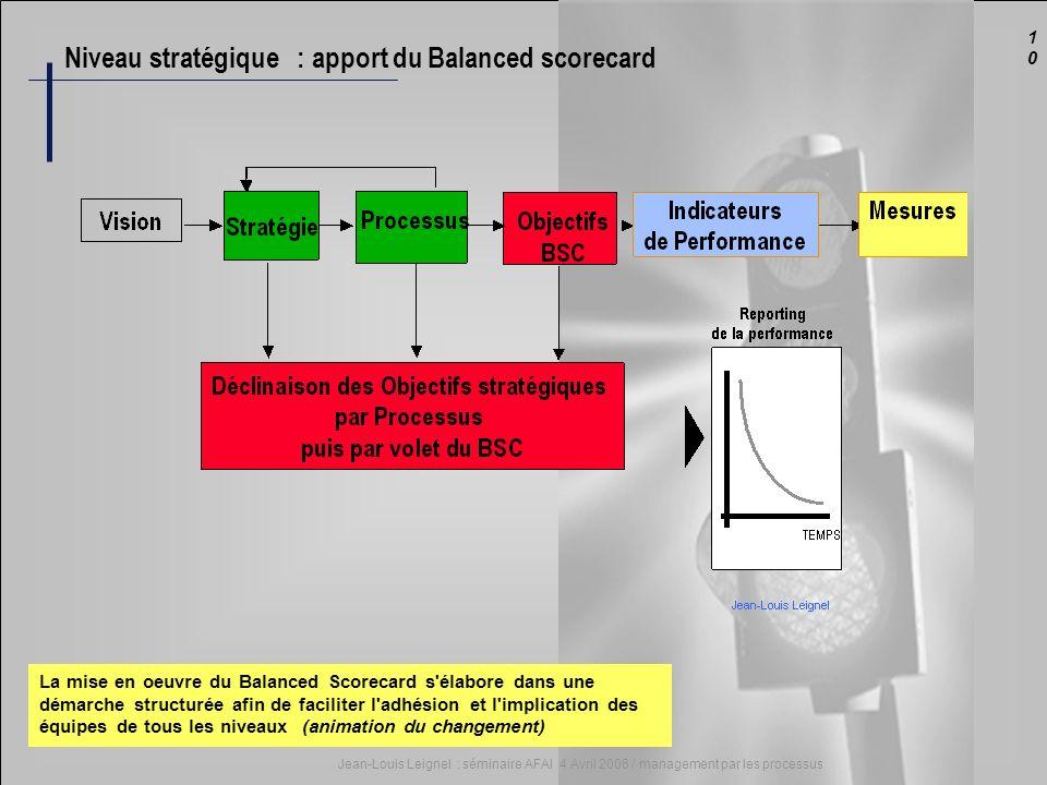 1010 Jean-Louis Leignel : séminaire AFAI 4 Avril 2006 / management par les processus La mise en oeuvre du Balanced Scorecard s'élabore dans une démarc