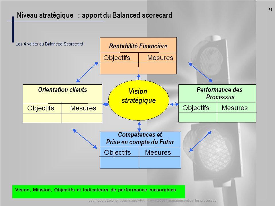11 Jean-Louis Leignel : séminaire AFAI 4 Avril 2006 / management par les processus Vision, Mission, Objectifs et Indicateurs de performance mesurables