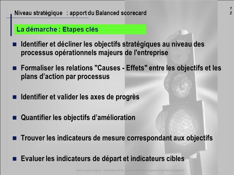 1212 Jean-Louis Leignel : séminaire AFAI 4 Avril 2006 / management par les processus La démarche : Etapes clés Identifier et décliner les objectifs st